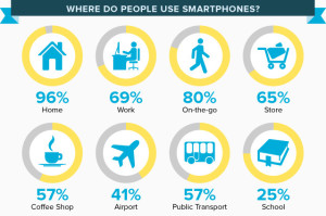 where-people-uses-smartphones